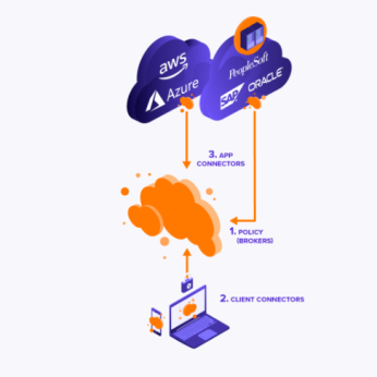 Avast Secure Private Access