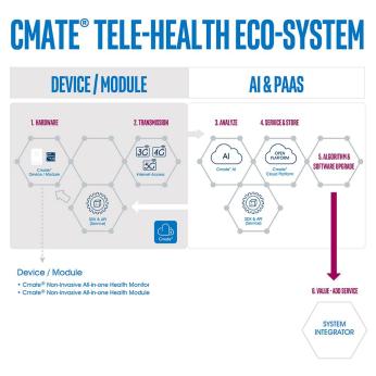 Cmate® Tele-Health Eco-System