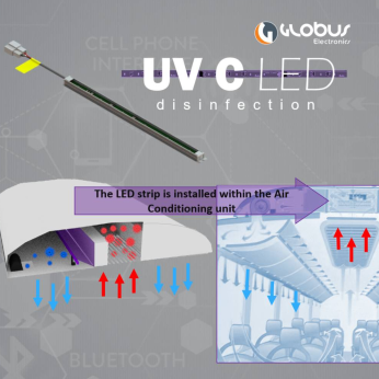 UV-C LED for Air Disinfection