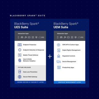 Endpoint Security & Management with BlackBerrry Spark